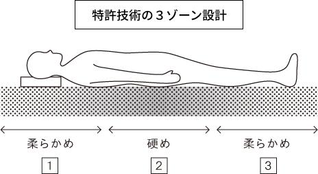特許技術の3ゾーン設計が寝姿勢をサポート