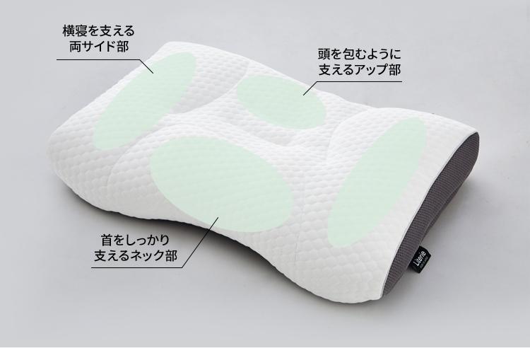 横寝を支える両サイド部頭を包むように支えるアップ部首をしっかり支えるネック部